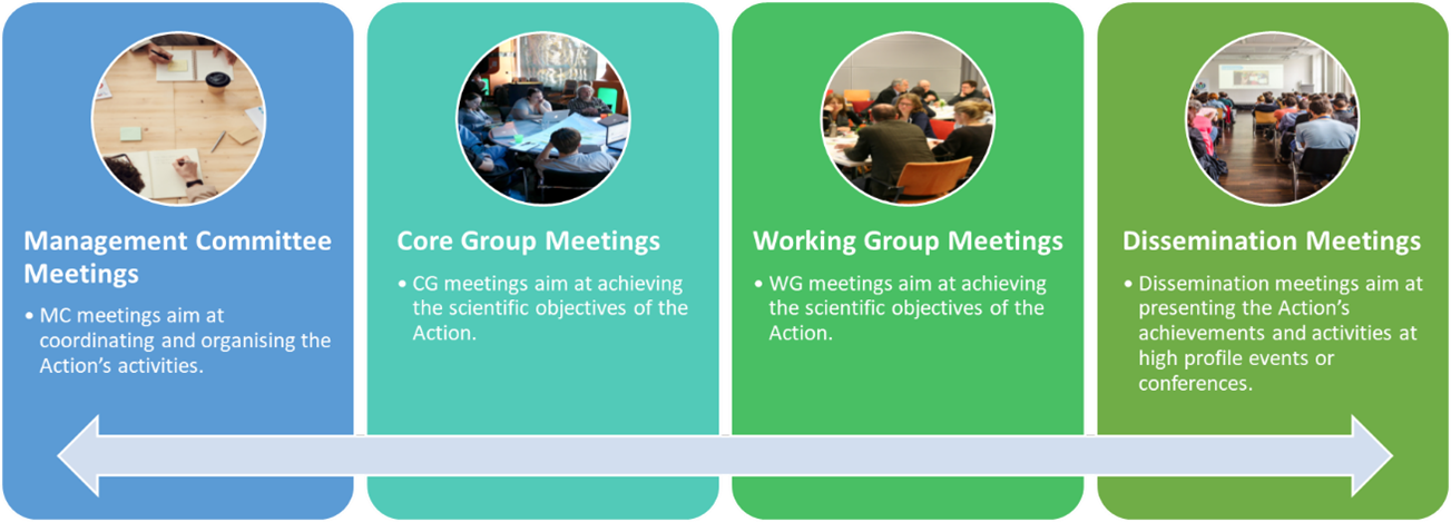 networking actions